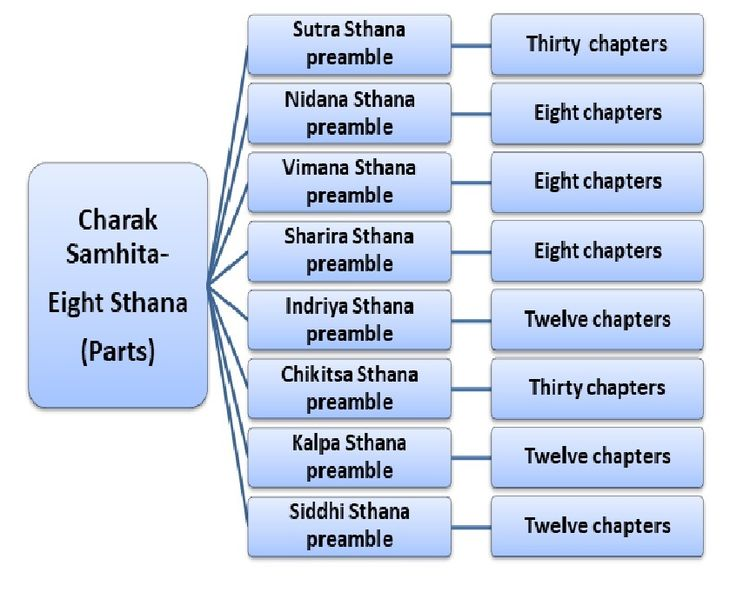 File:Structure of Charak Samhita.jpg